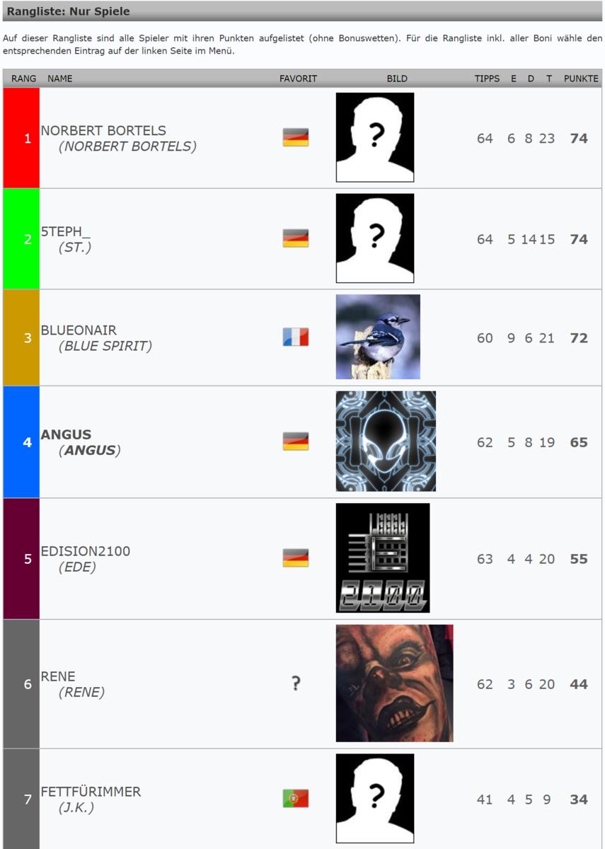 WM 2018 Rangliste nur Spiele