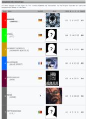 WM 2018 Rangliste mit Bonustipps
